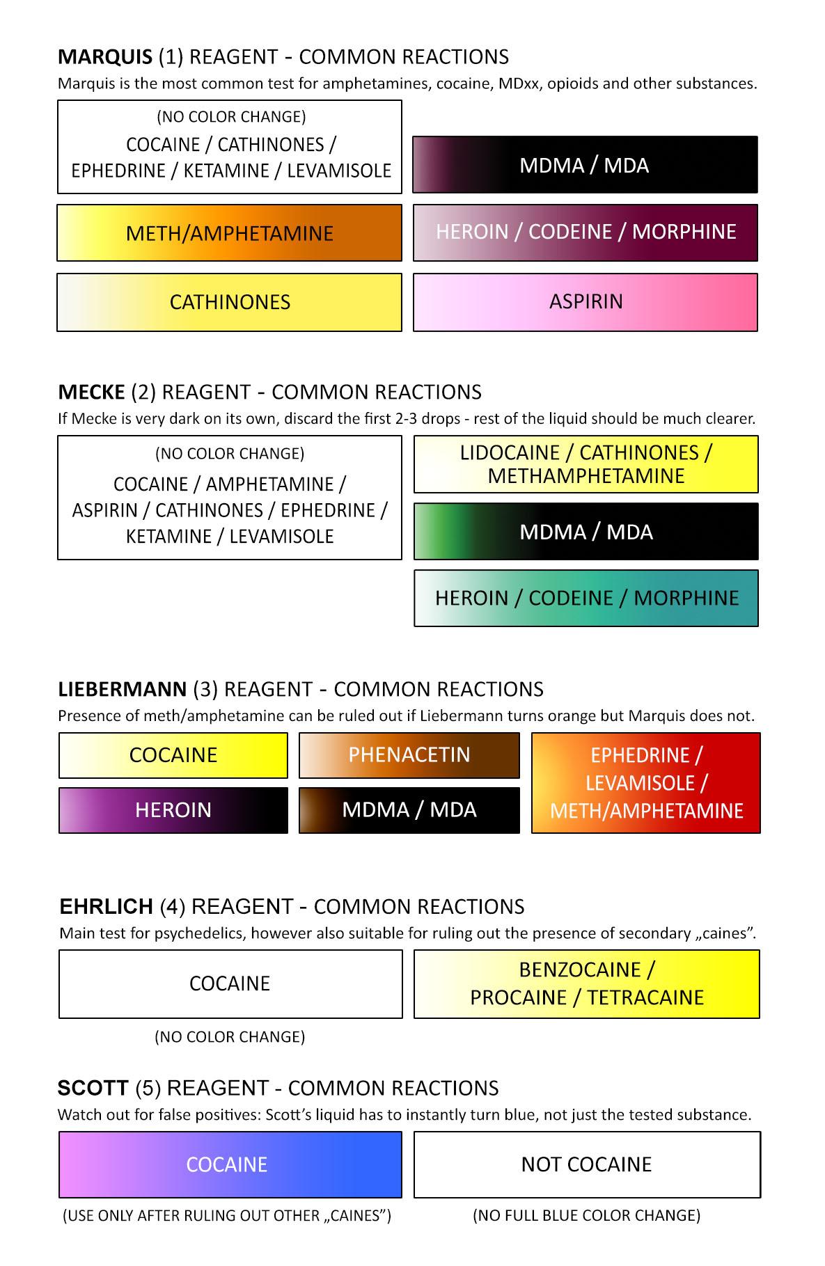 Cocaine Test Color Chart