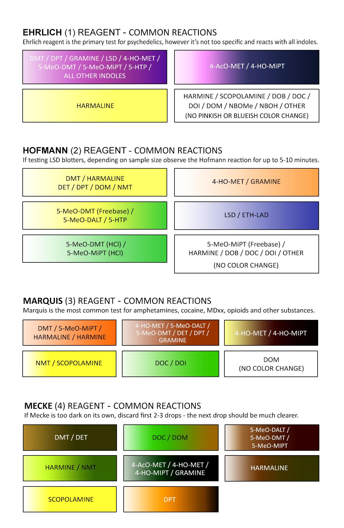 DMT Test Color Chart