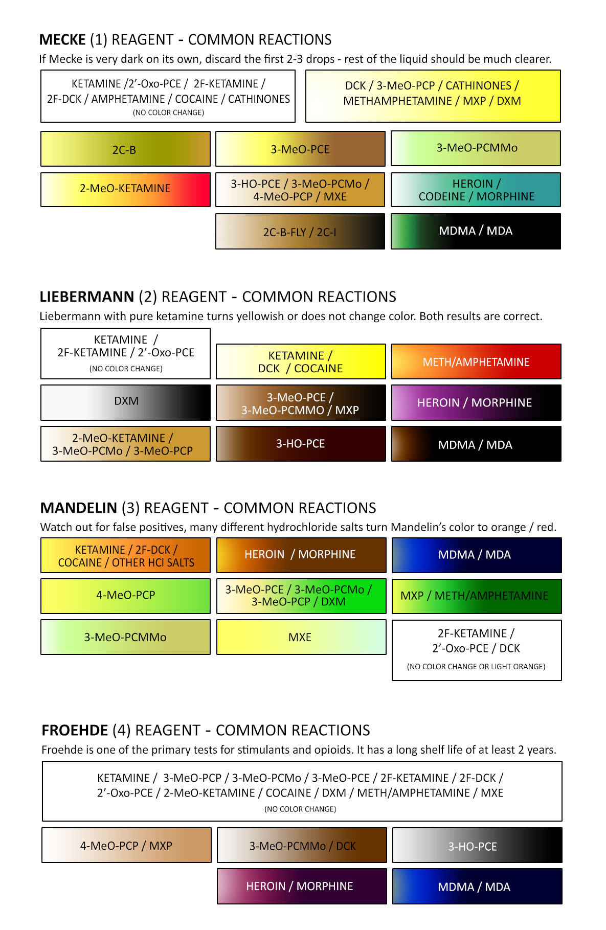 Ketamine Test Color Chart