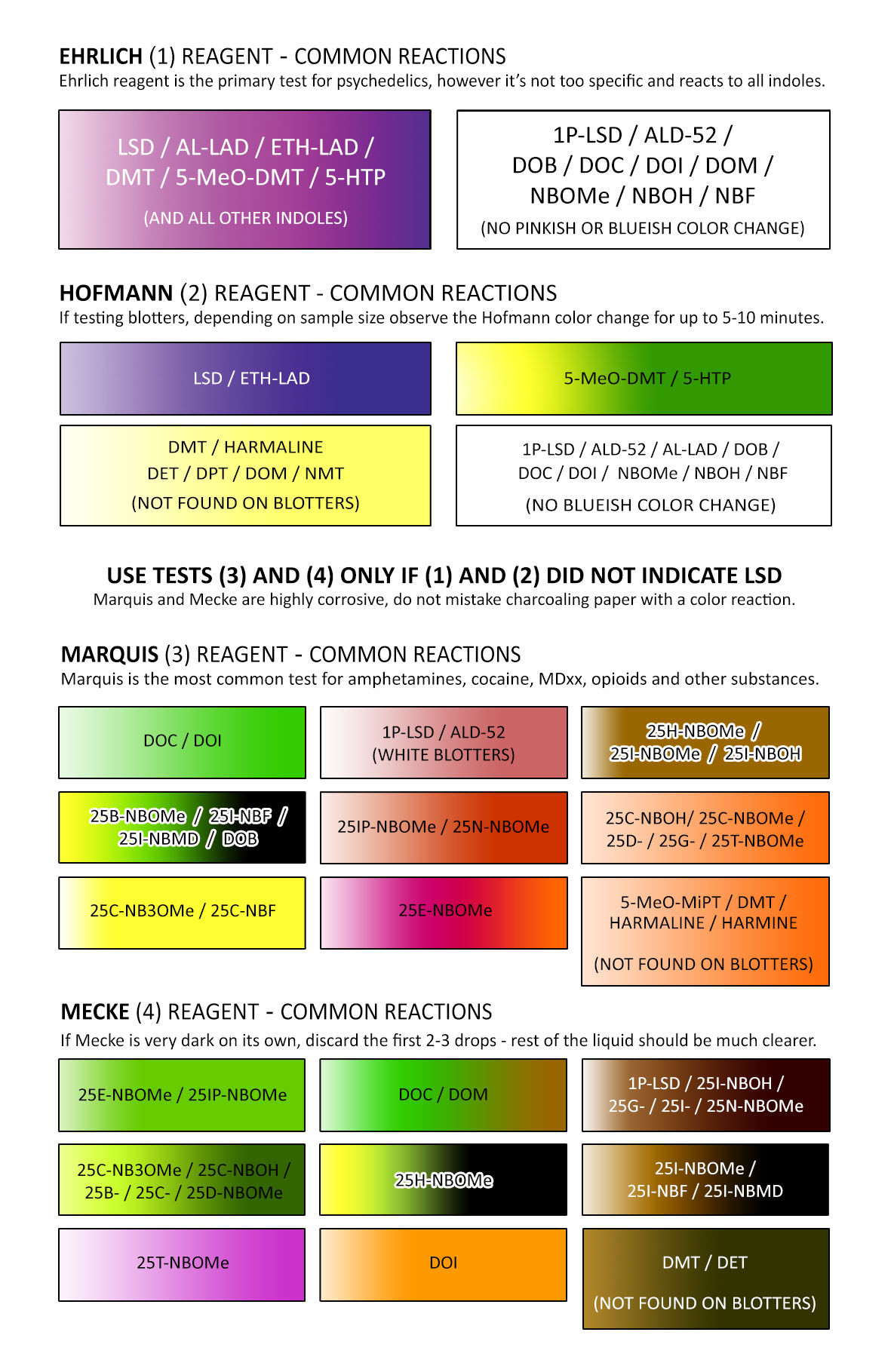 LSD Test Color Chart