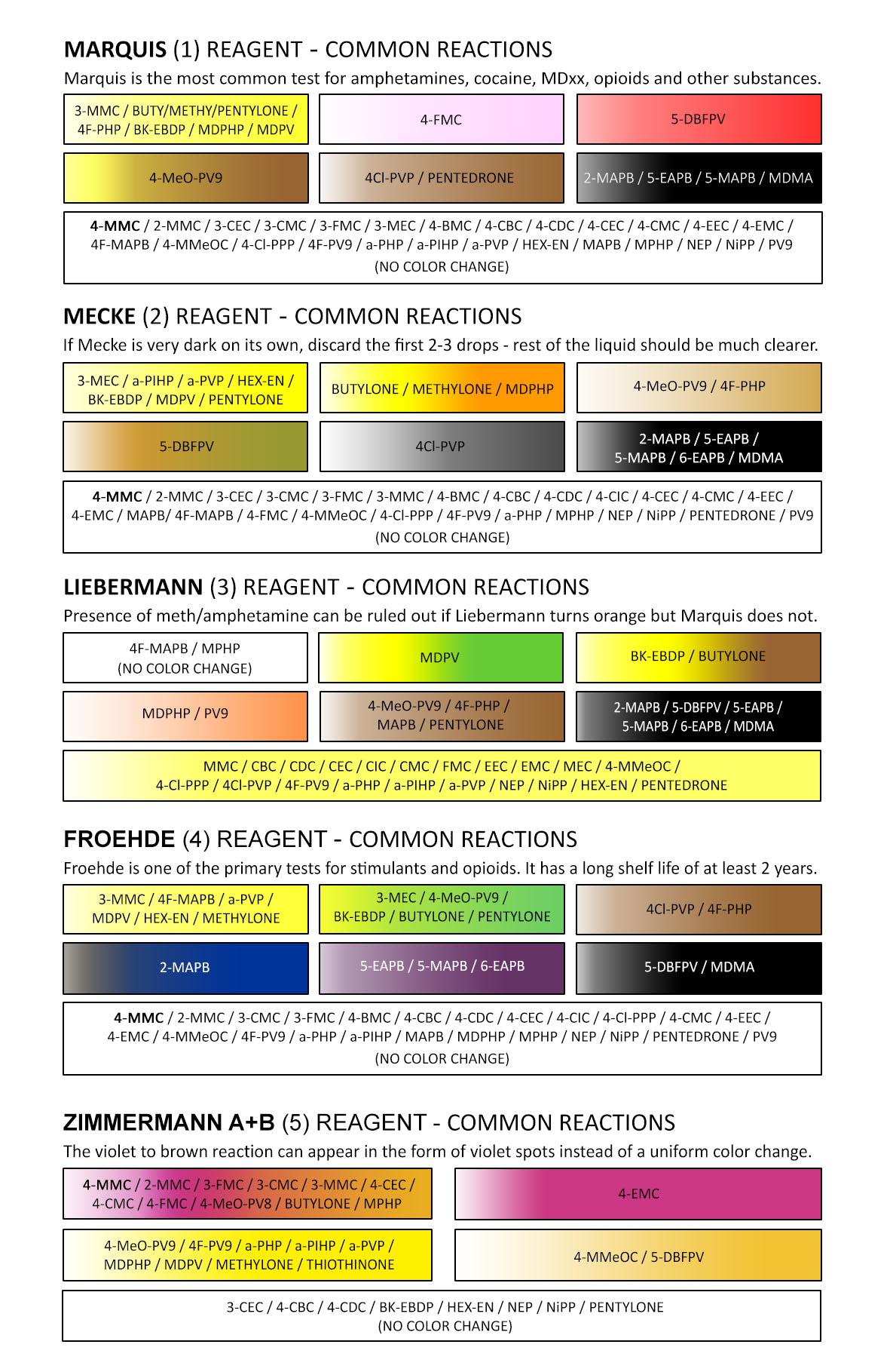 4-MMC Test Color Chart