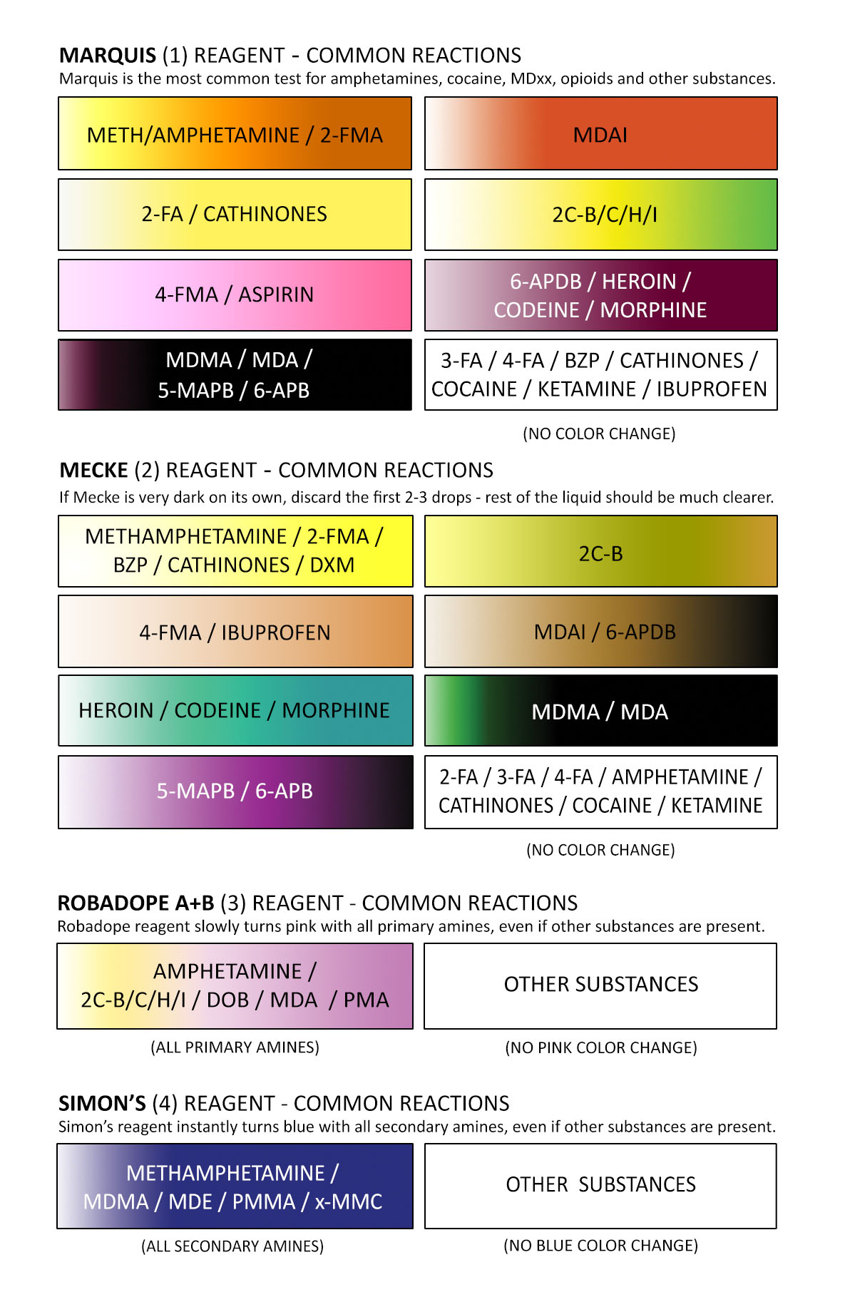 Meth Test Color Chart