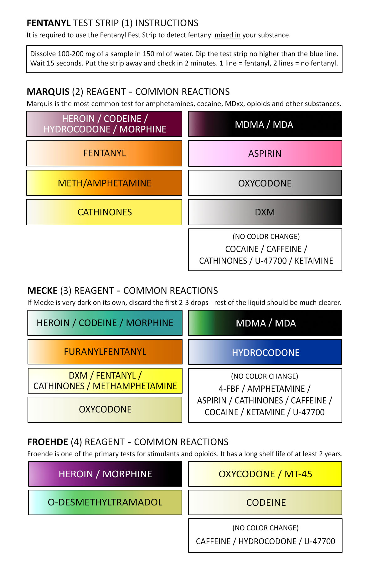 Heroin Test Color Chart