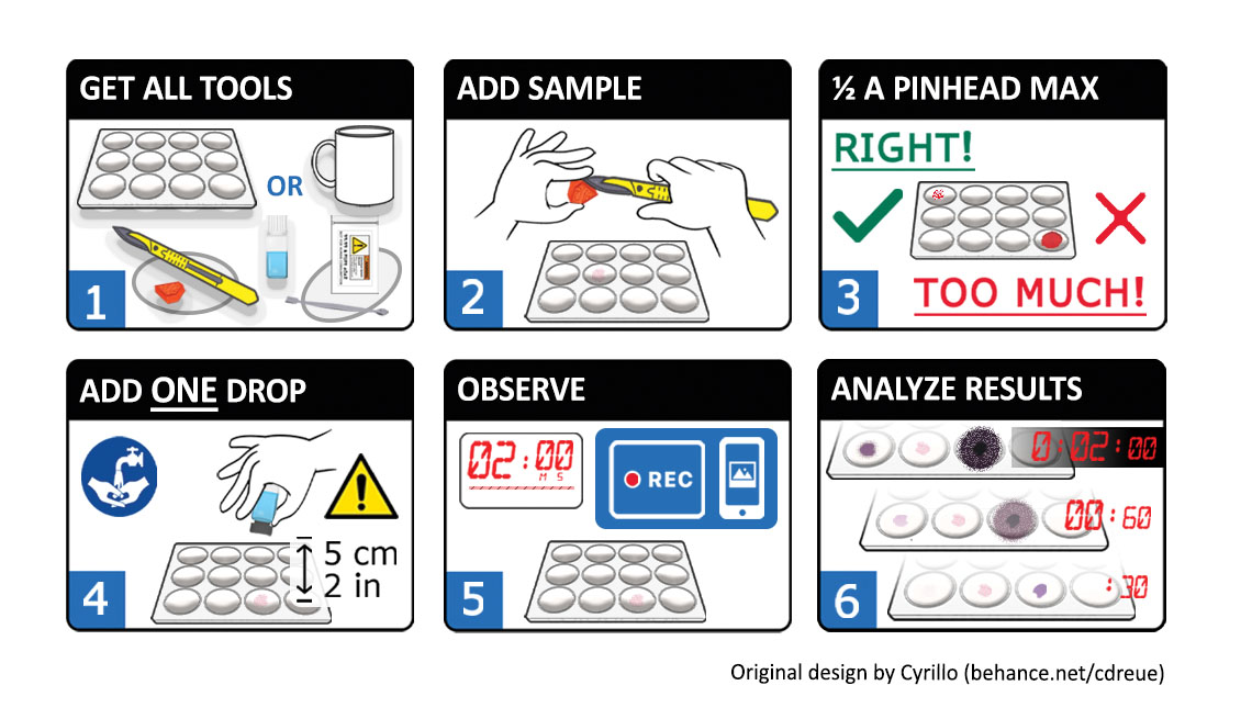 reagent_test_pictograms
