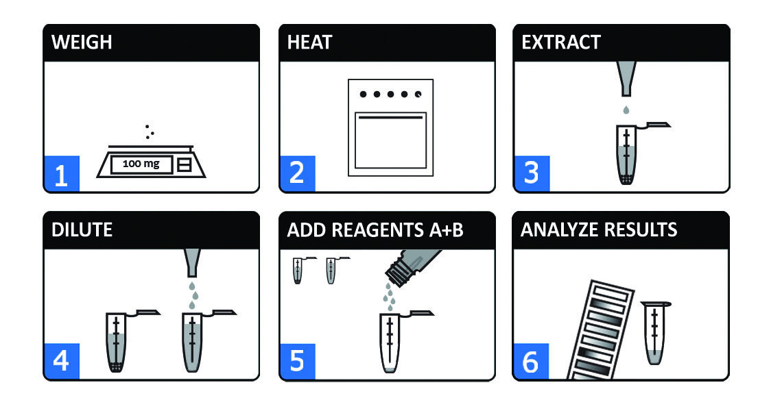canna_reagent_pictograms